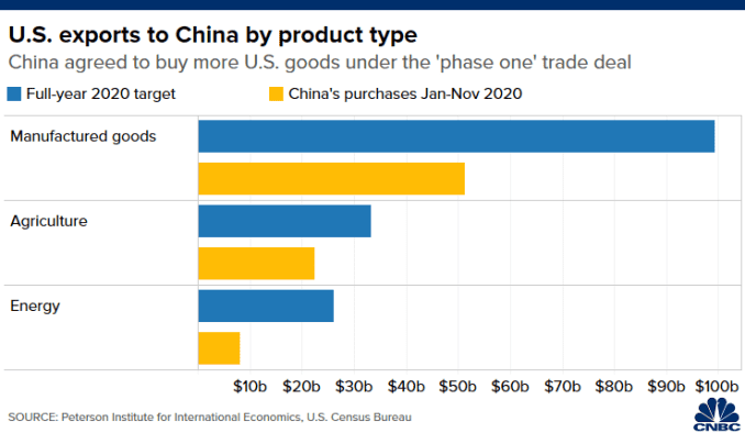 "Chart of China's purchases of U.S. manufactured goods, agriculture and energy from January to November 2020 compared with targets set under the ""phase one"" trade deal"