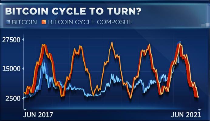 bitcoin stock piak app