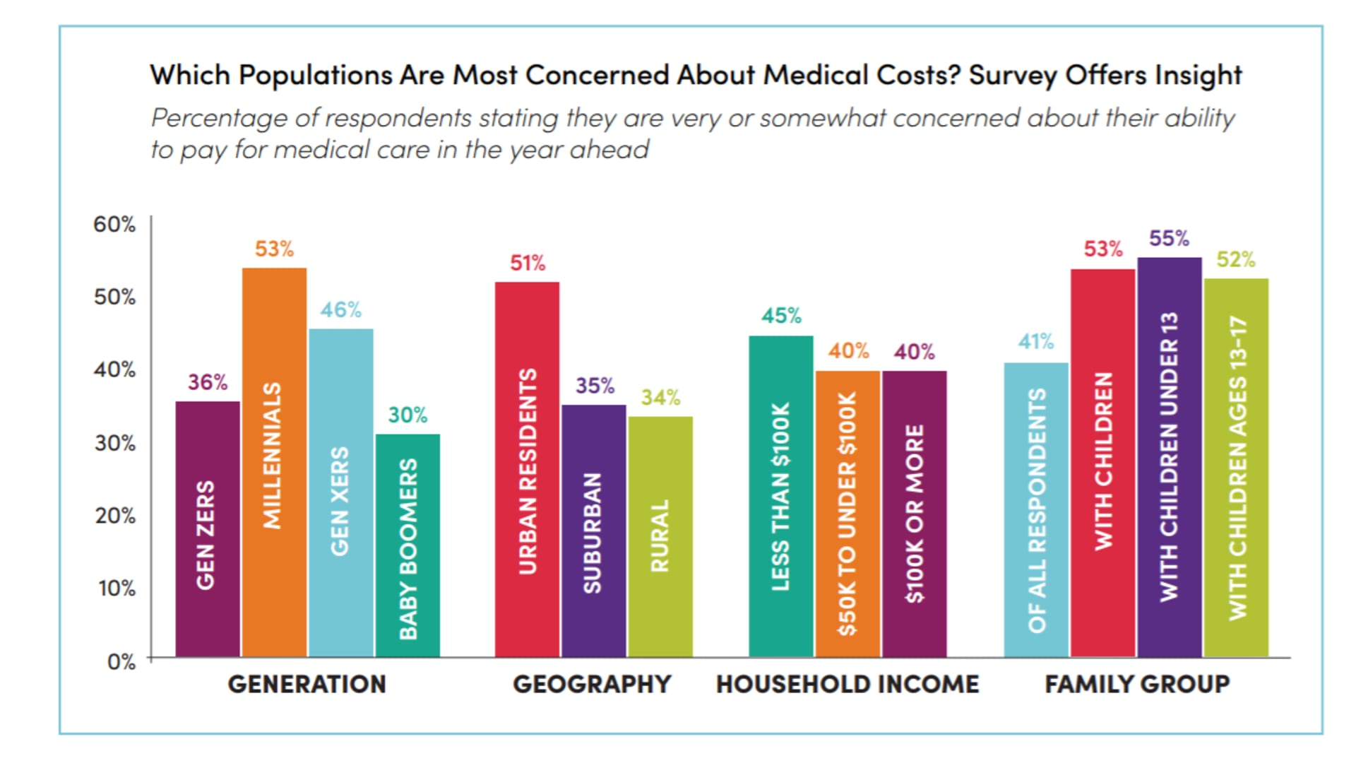 AcessOne surveyed Americans on their concern around the ability to pay their medical bills.
