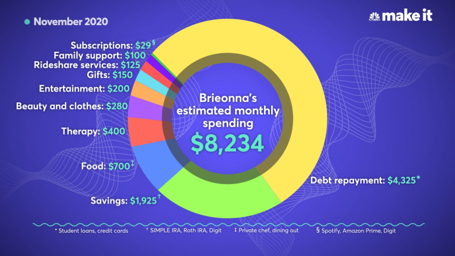 Brieonna Johnson's estimated monthly expenses for November 2020.