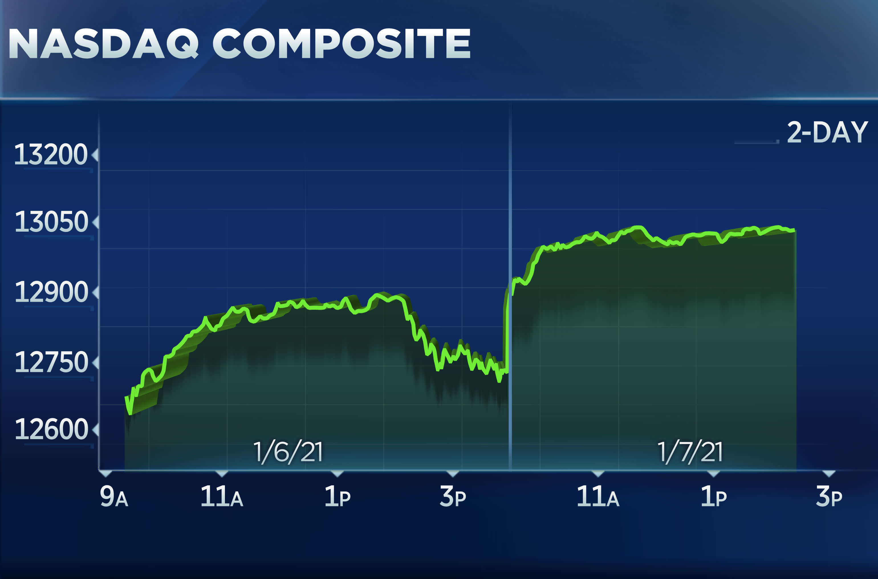 Stocks struck record highs, Nasdaq tops 13,000 for the first time thumbnail
