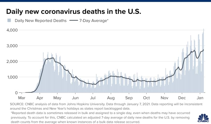 U S Reports More Than 4 000 Covid Deaths For First Time As Outbreak Worsens