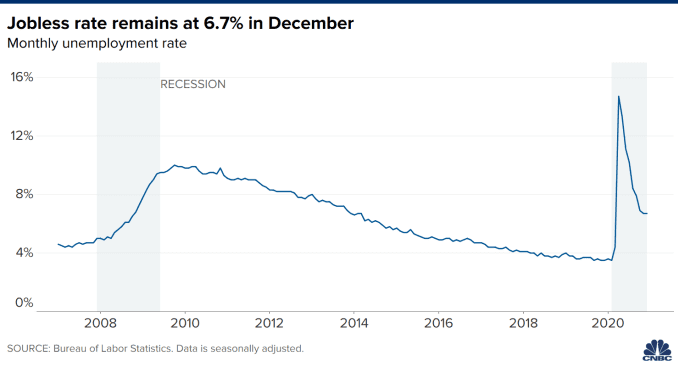 Chart showing the U.S. unemployment rate from January 2007 through December 2020.
