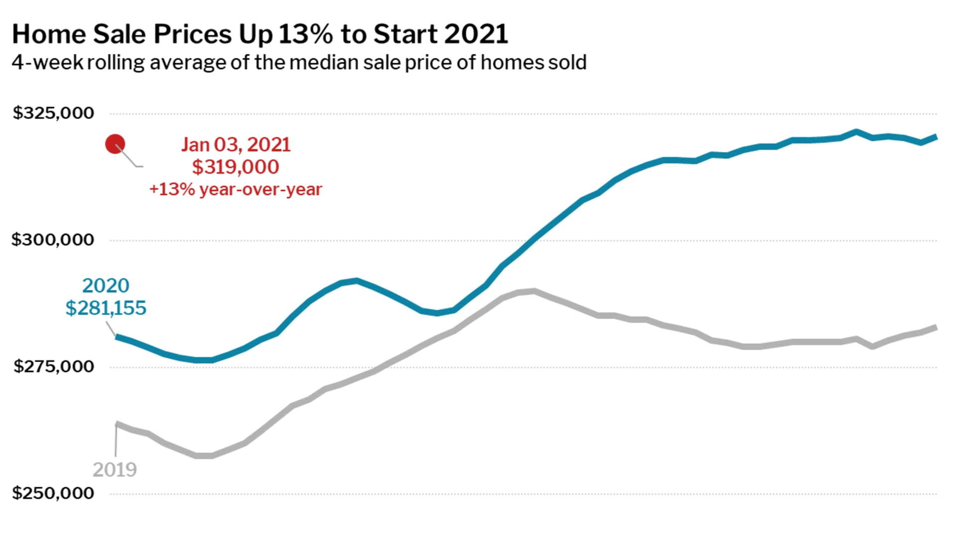 Redfin finds that the median home sale price increased 13% year over year to $319,000 as of January 3, 2020.