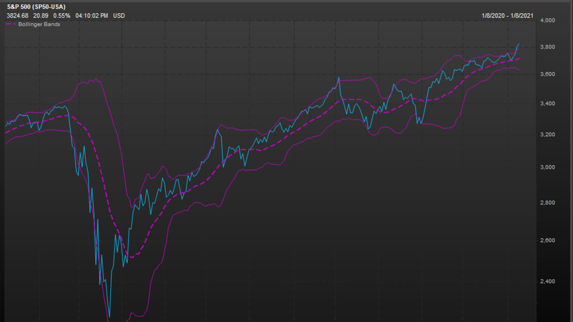 S&P 500 with Bollinger Bands