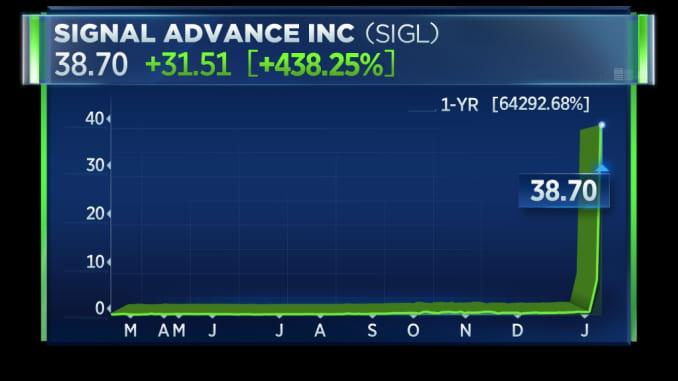 Signal Advance stock chart
