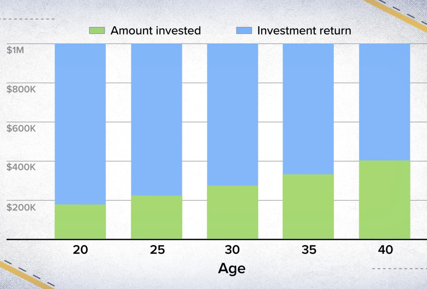 Here's how you can save $1 million while making $15 per hour, broken down by age
