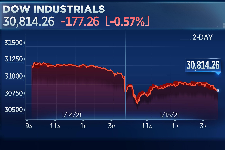 Stocks fall to end the week, banks kick off earnings season