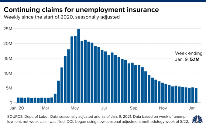 Chart showing continuing unemployment claims with data from the start of 2020 through Saturday, January 9, 2021.
