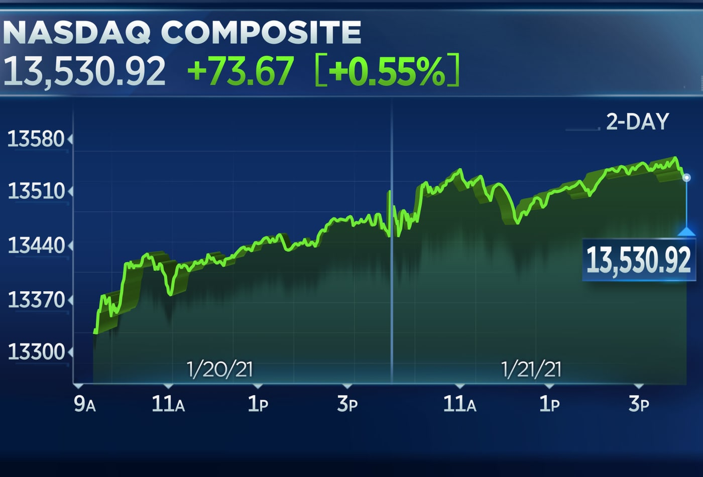 Nasdaq closes at another record as Big Tech jumps ahead of earnings, S&P 500 ekes out new high