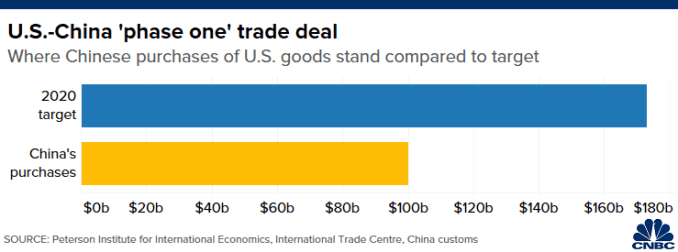 "Chart of shortfall in Chinese purchases of U.S. goods under ""phase one"" trade deal using China customs data"