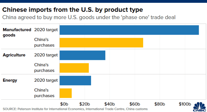 "Chart of shortfall in Chinese purchases of U.S. goods, by product type, under ""phase one"" trade deal using China customs data"