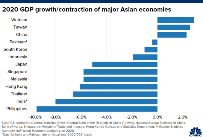 Chart of GDP growth/contraction of major Asian economies in 2020
