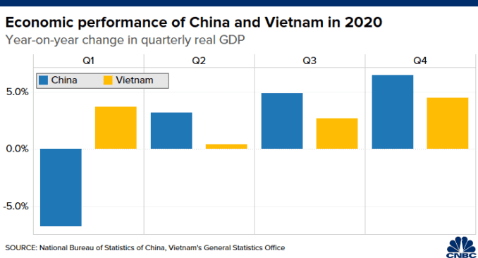 Chart of quarterly GDP contraction/growth in Vietnam and China in 2020
