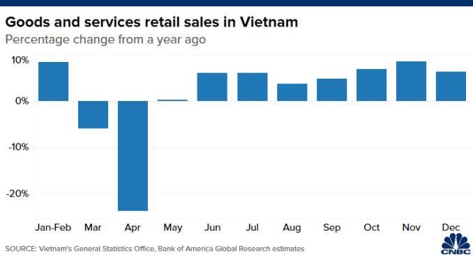 Chart of year-on-year change in Vietnam's monthly goods and services retail sales