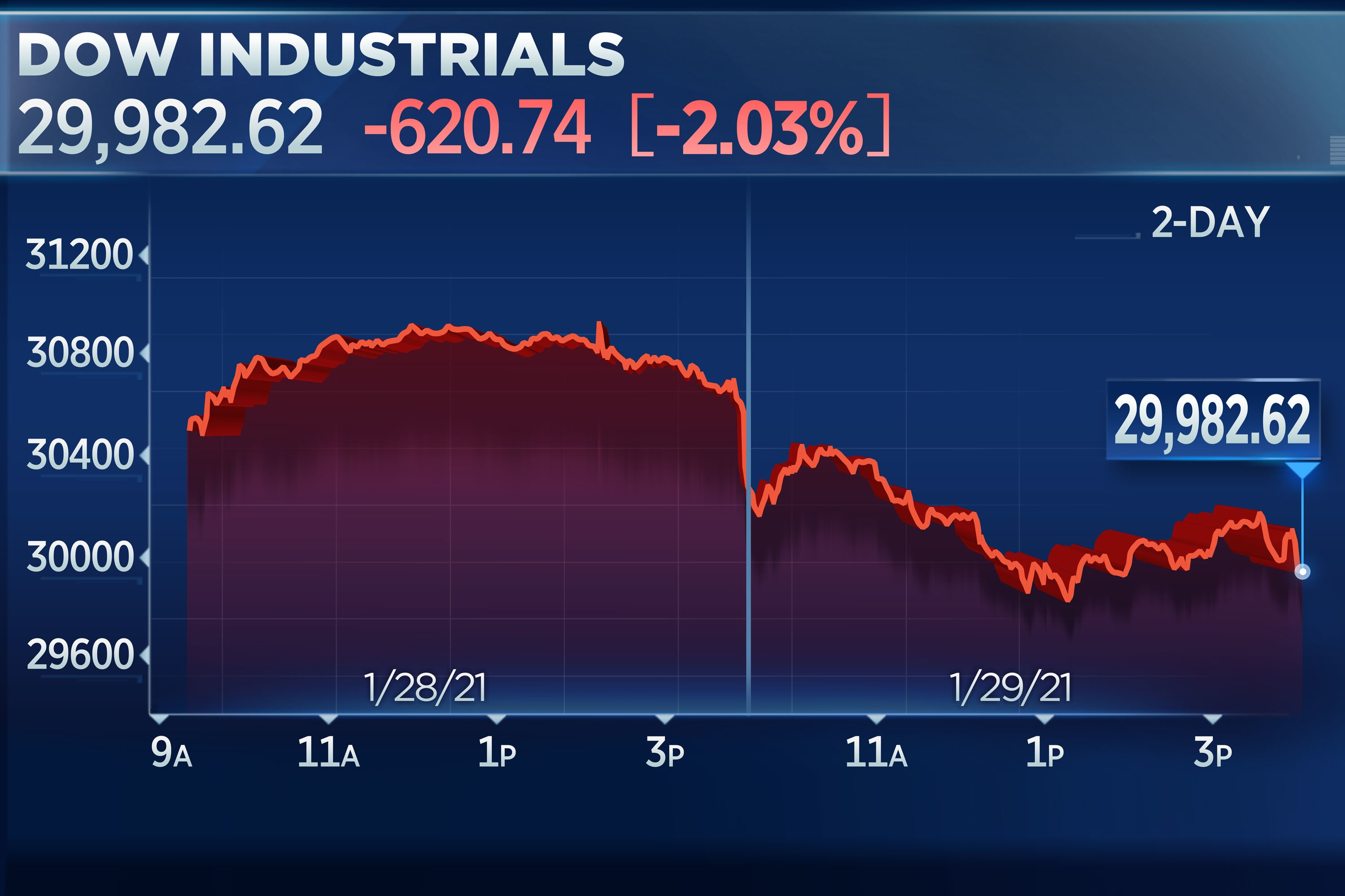 Dow falls 500 points, briefly falling below 30,000 amid concern about GameStop trading frenzy