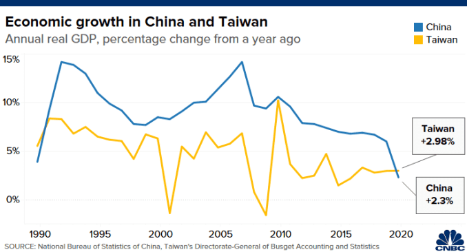 Chart compares annual economic growth rates of Taiwan and China from 1990 to 2020