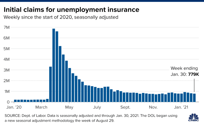 Chart showing initial unemployment claims with data from the start of 2020 through January 30, 2021.
