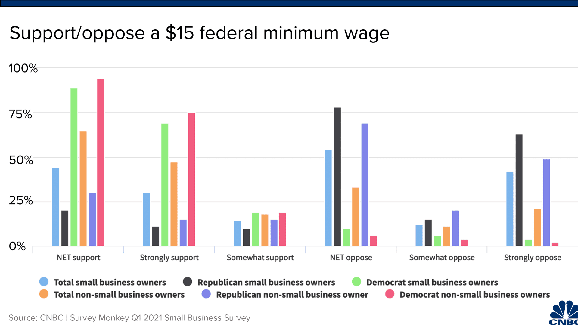 A survey of small business owner views on raising the federal minimum wage to $15/hour reveals a partisan split on Main Street over the issue.