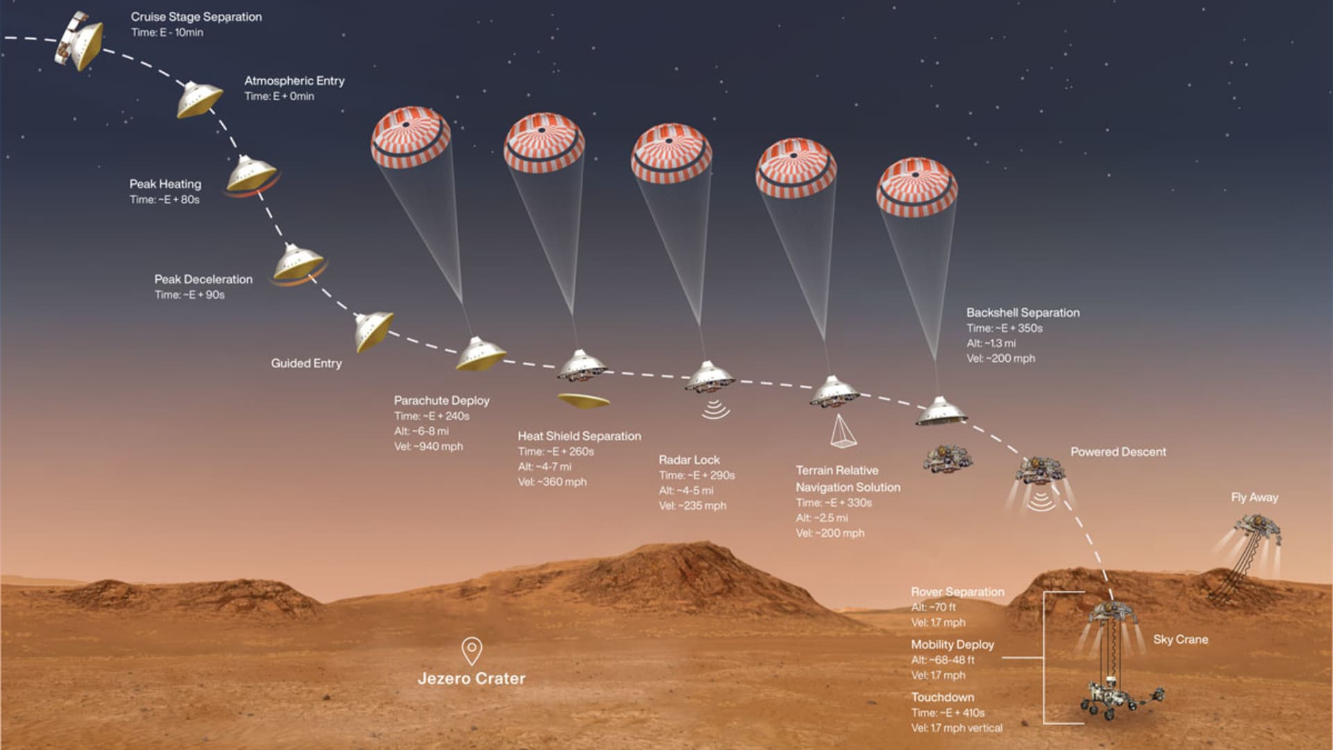 This illustration shows the events that occur in the final minutes of the nearly seven-month journey that NASA's Perseverance rover takes to Mars