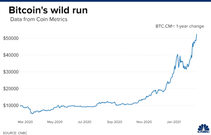 Bitcoin traded at around $10,000 per coin a year ago.