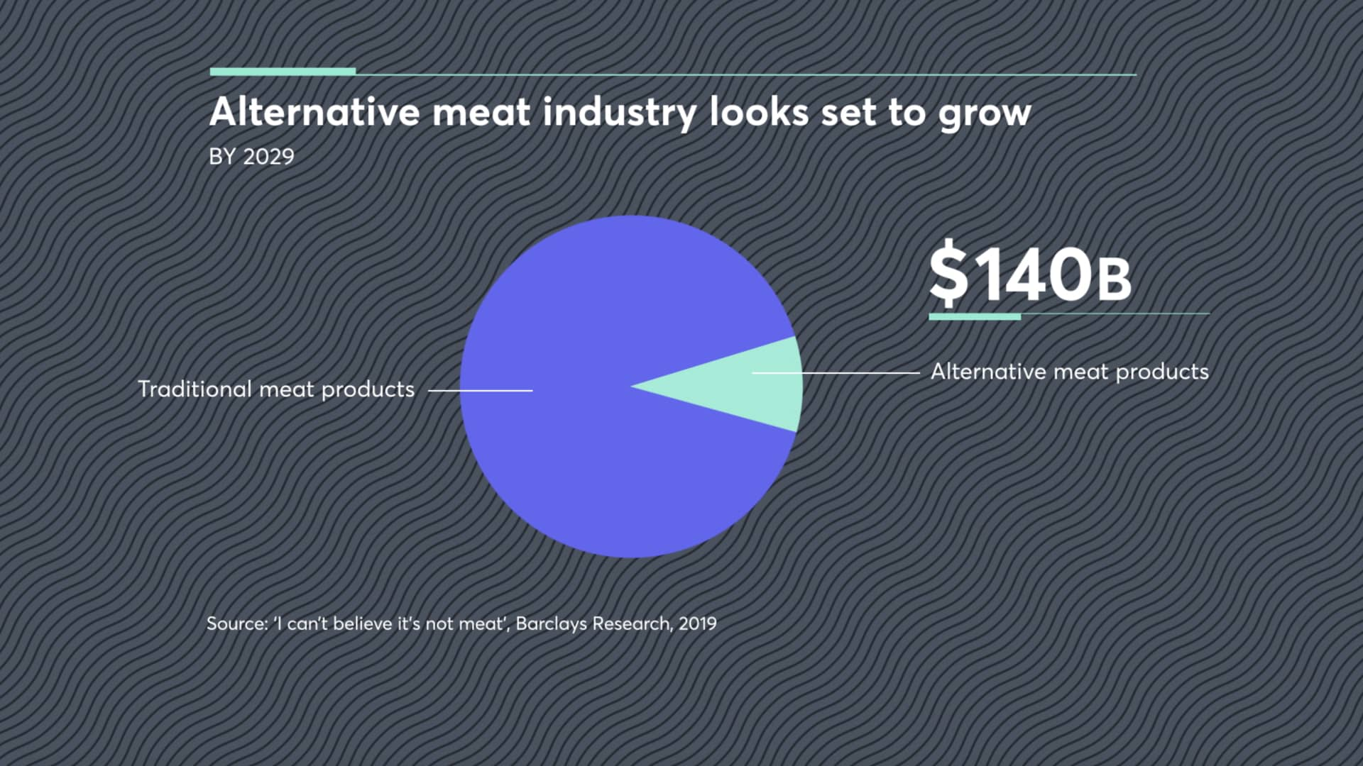 The alternative meat industry is forecast to be worth $140 billion by 2029.