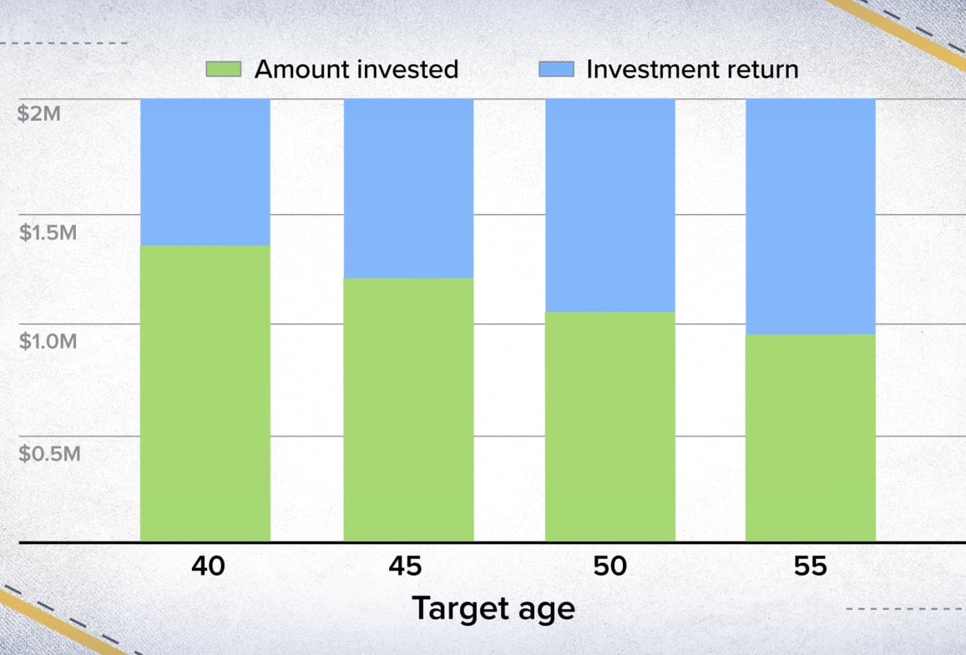 How much you need to invest each month to save $2 million by the time you turn 40