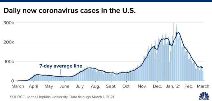 https://image.cnbcfm.com/api/v1/image/106847725-1614691184661-20210302_us_new_cases_curve_updated.png?v=1614691199&w=740&h=351