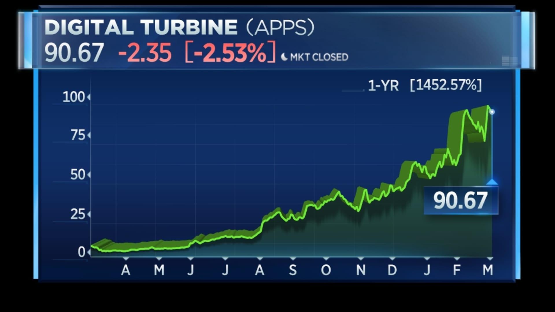 Digital Turbine 12-month rally