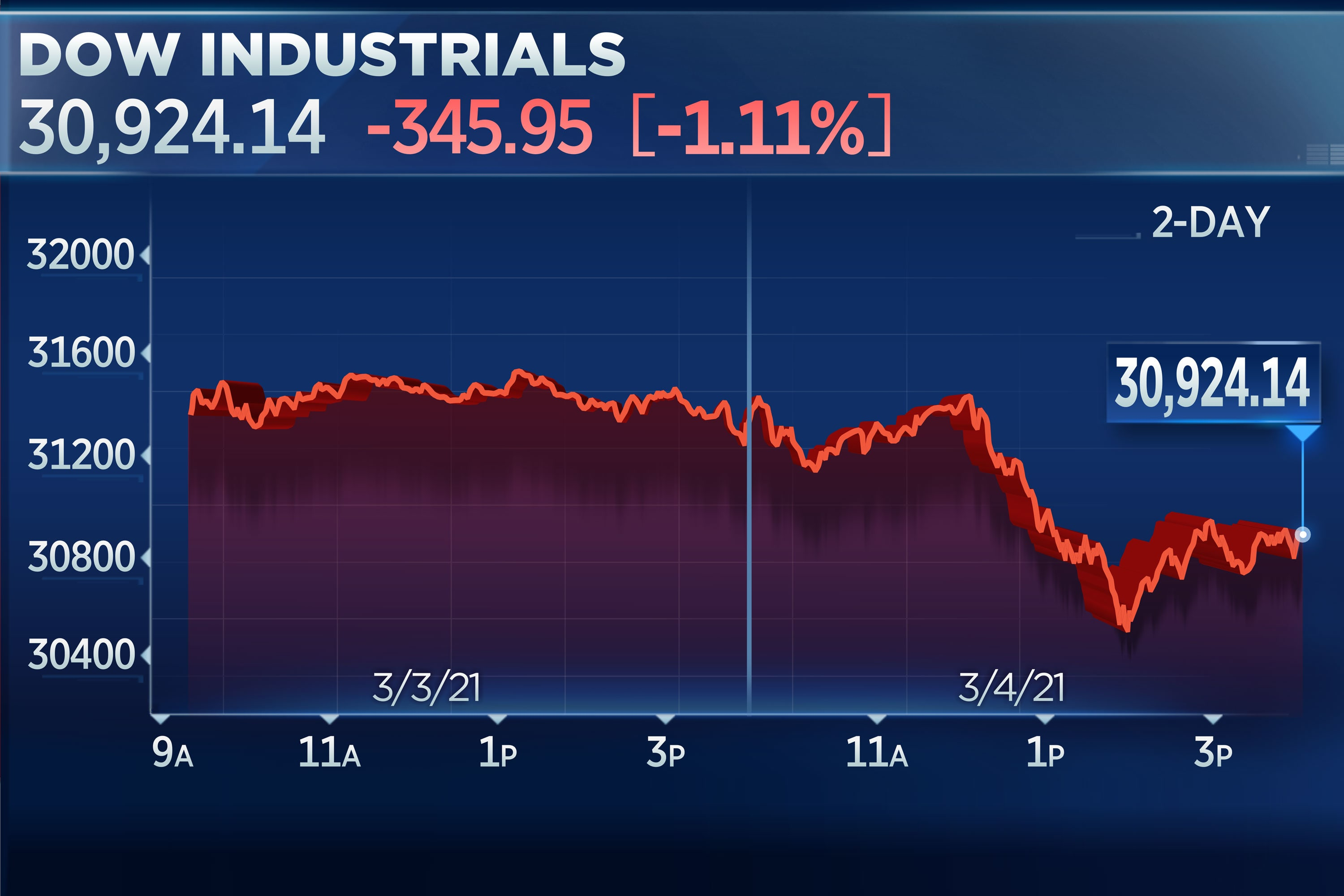 Dow drops 400 points after Powell triggers a jump in yields, Nasdaq goes red on the year