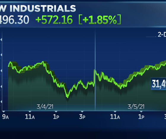 Dow jumps more than 400 points in wild reversal as economic comeback plays rally