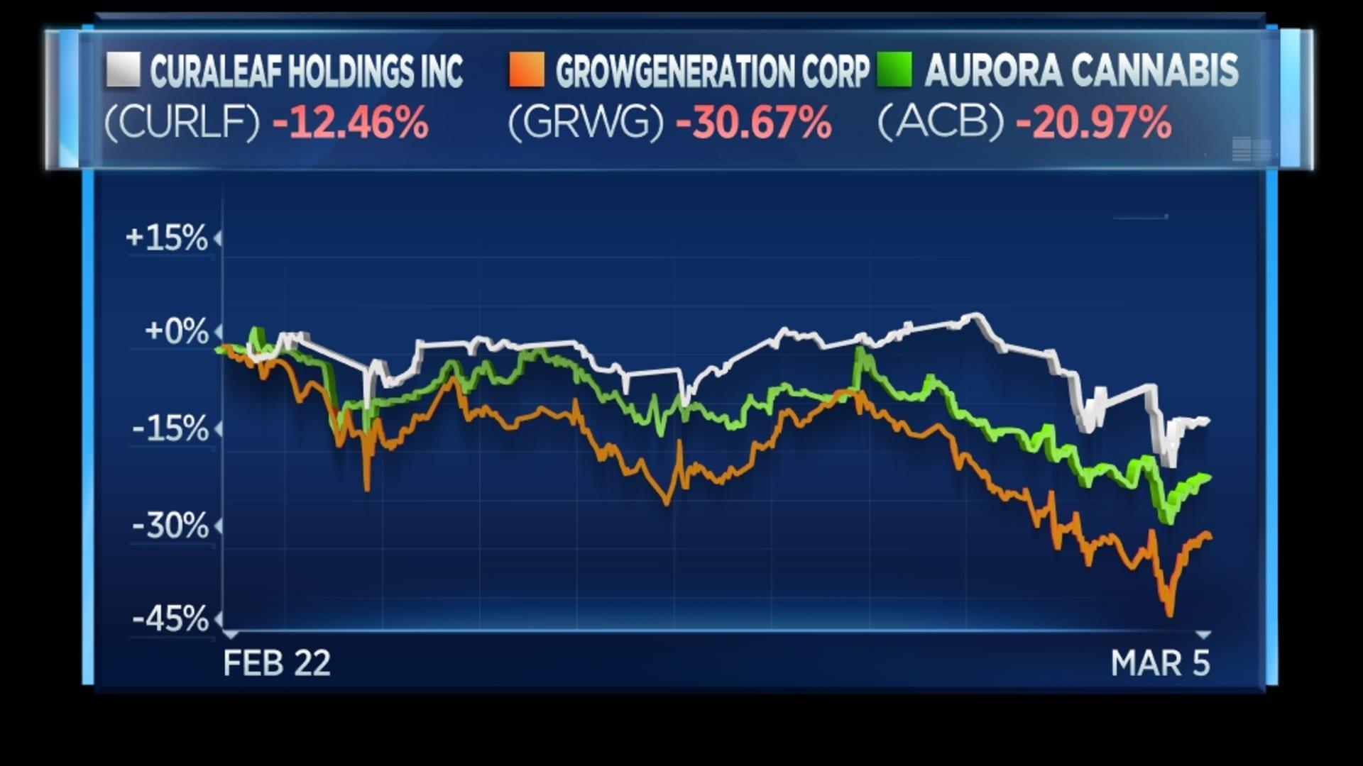 Weed stocks drop