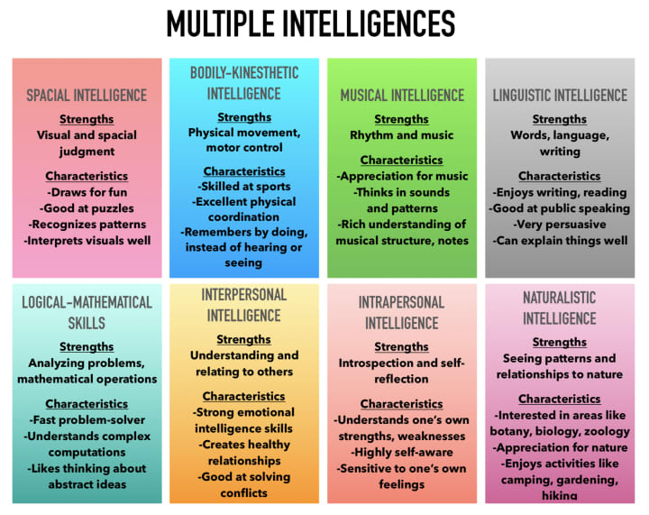 Make It - Multiple Intelligences chart
