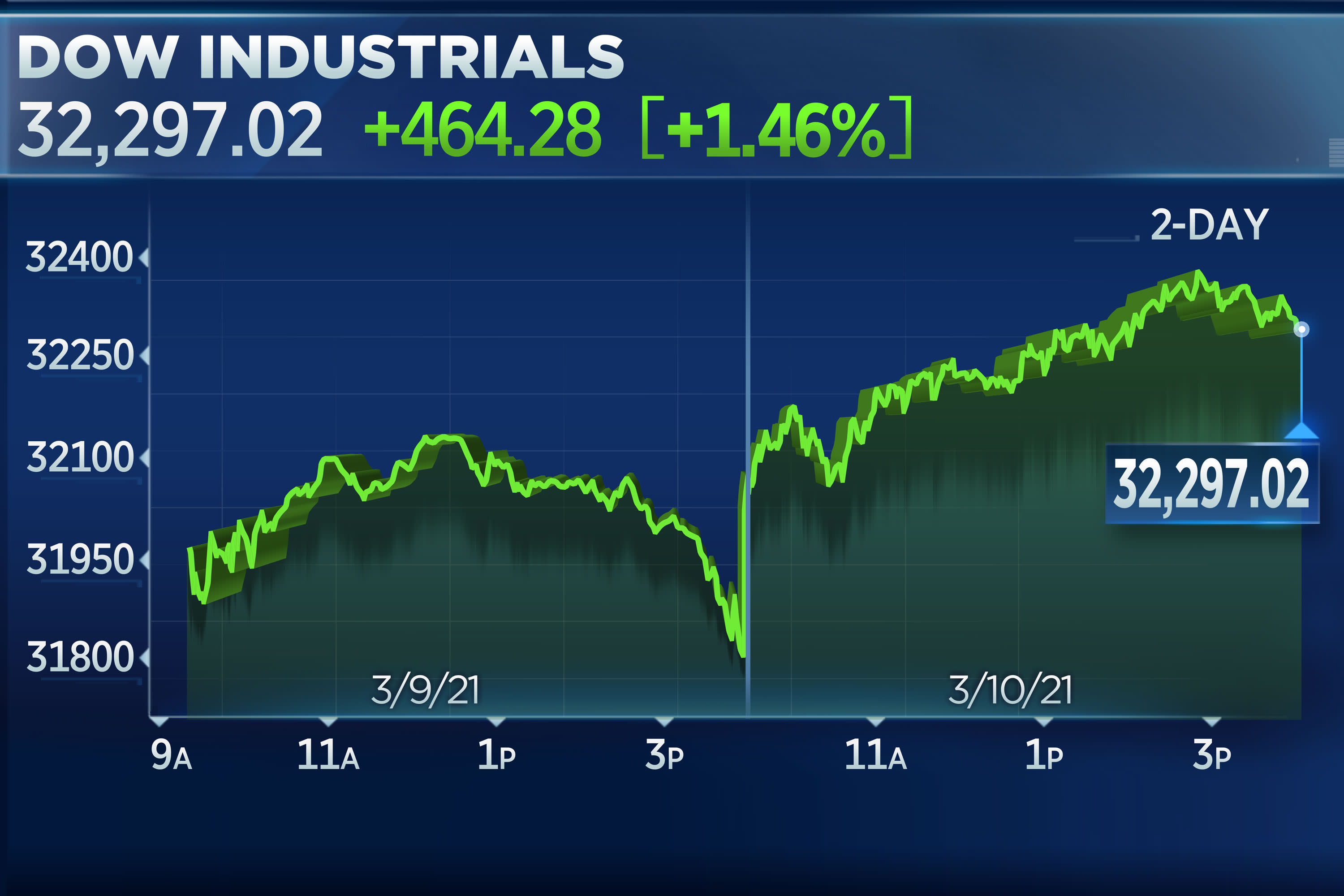 Dow rallies 460 points to close at a record as bond yields fall, House passes new stimulus