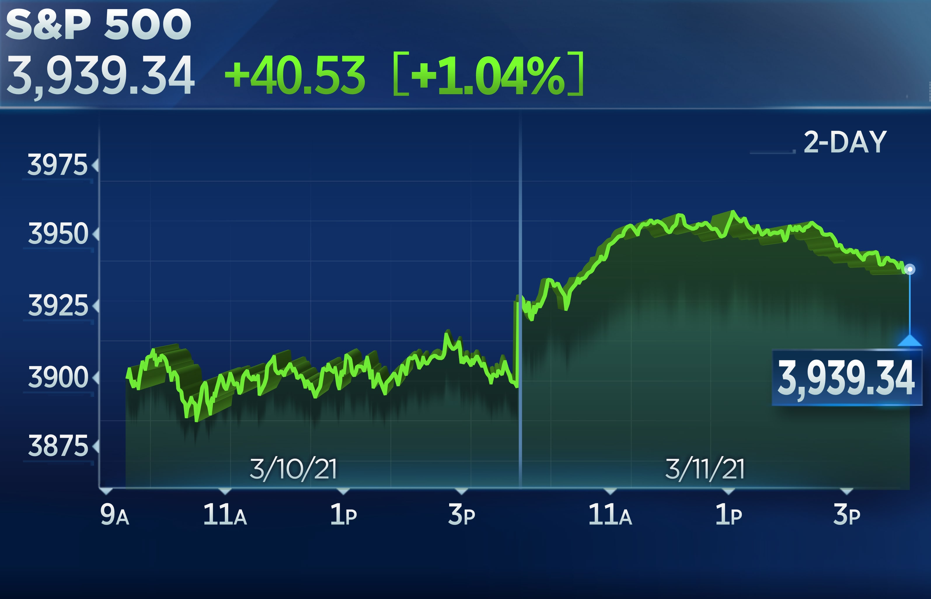 S&P 500 jumps 1% to a record as Biden signs new stimulus, Nasdaq rallies 2.5%