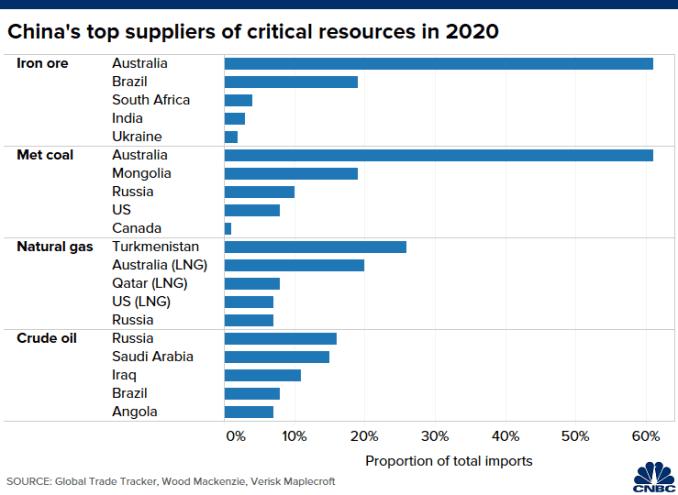 Biểu đồ các nhà cung cấp quặng sắt, than đá, khí đốt tự nhiên và dầu thô hàng đầu cho Trung Quốc