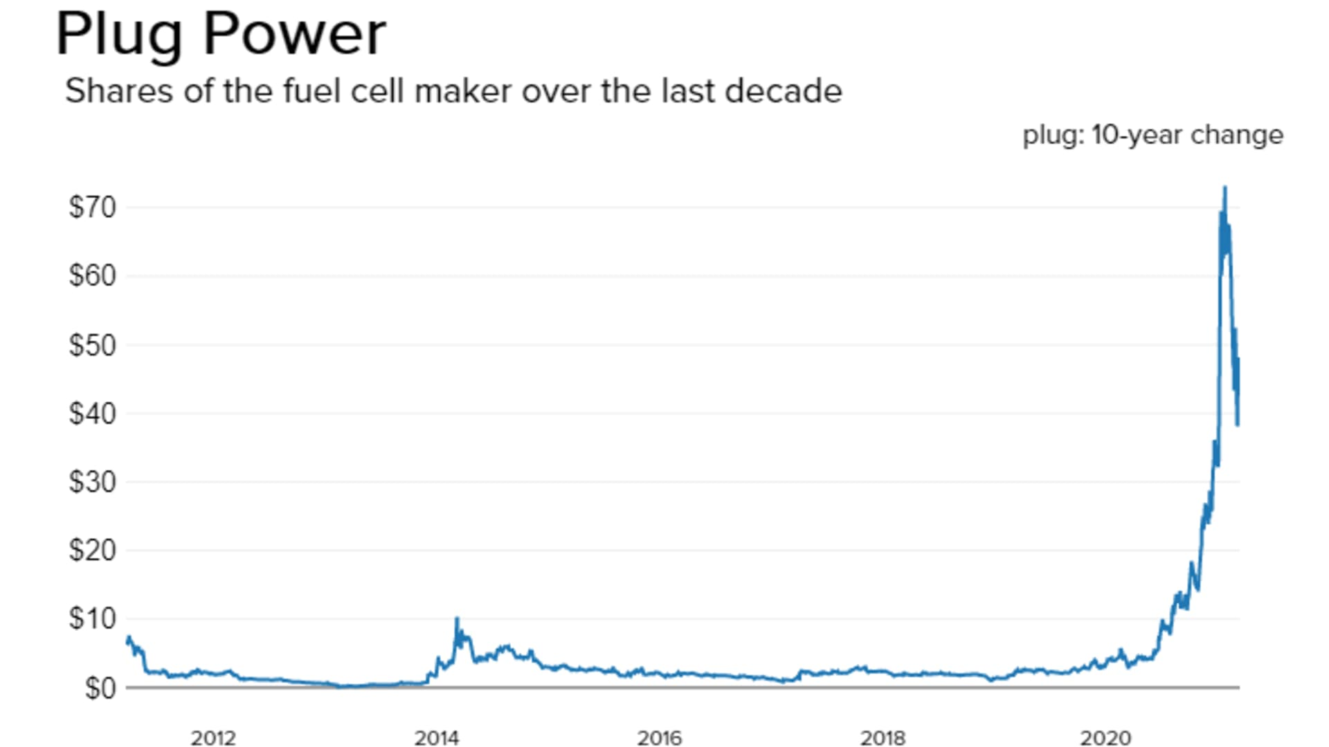 Hydrogen fuel cell maker Plug Power's stock over the last decade