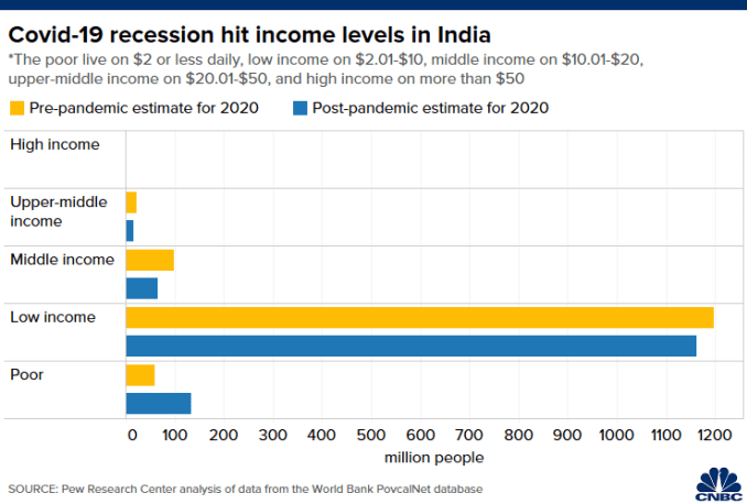Chart shows change in the number of people in each income tier India in 2020 before and after the Covid-19 pandemic