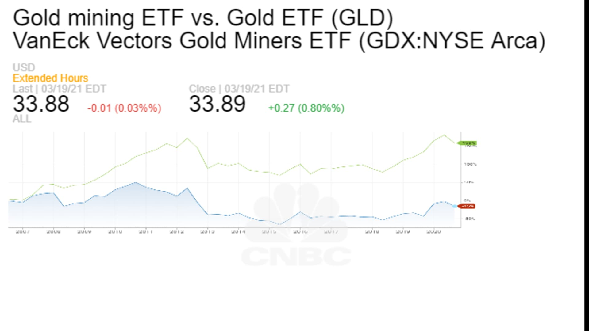 The outperformance of the SPDR Gold Shares ETF relative to a VanEck ETF tracking an index of gold miners, since 2006.