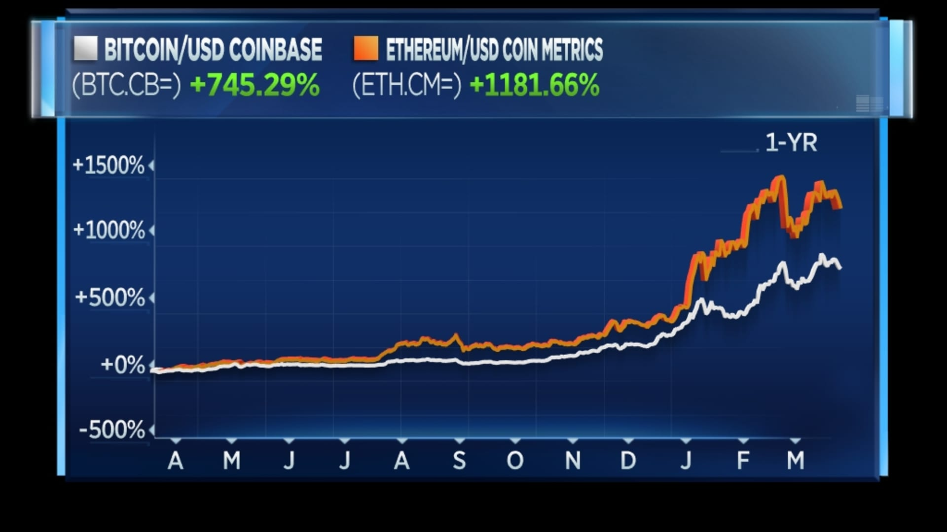 Bitcoin and ethereum over 12 months