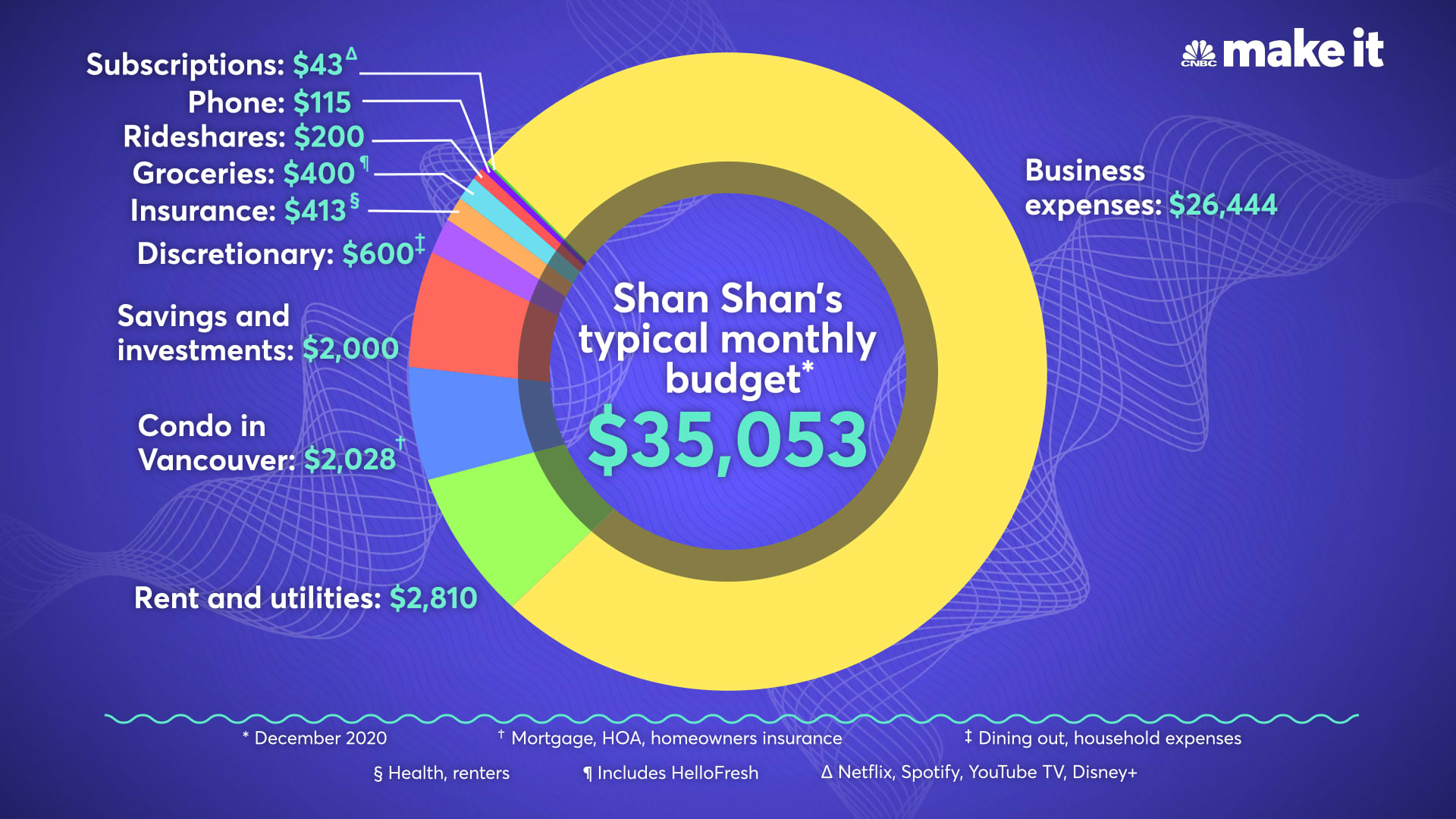 Shan Shan Fu's typical monthly budget for December 2020.