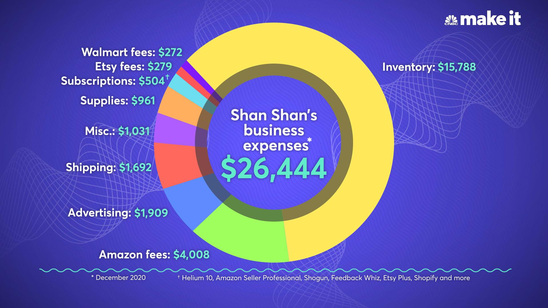 Shan Shan Fu's business expenses for December 2020.