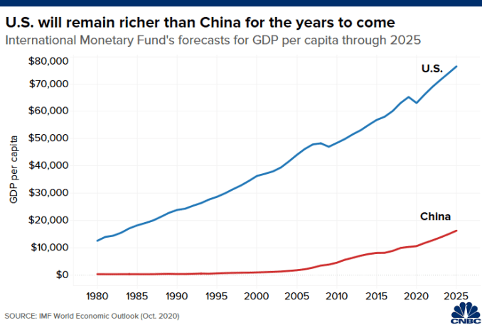 Chart compares GDP per capita in the U.S. and China