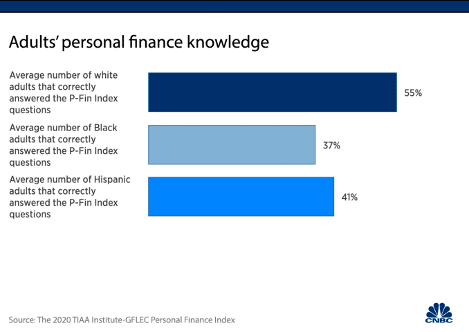 Bar Chart: Adults' personal finance knowledge. 55% white adults correctly answer P-Fin Index questions vs. 37% Black adults.