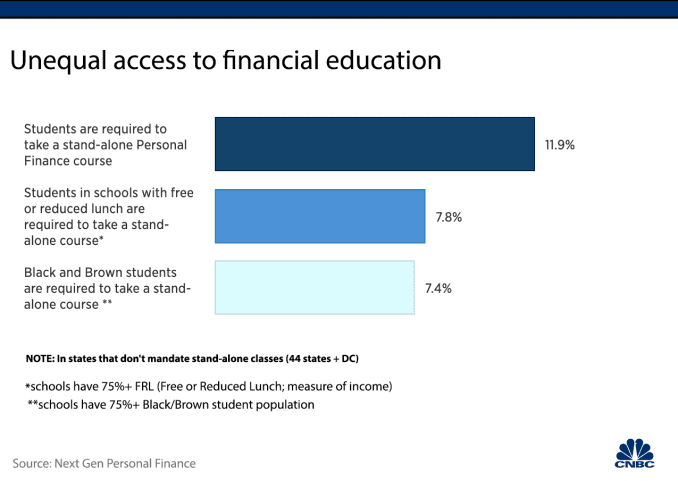 Bar Chart: Unequal access to financial education