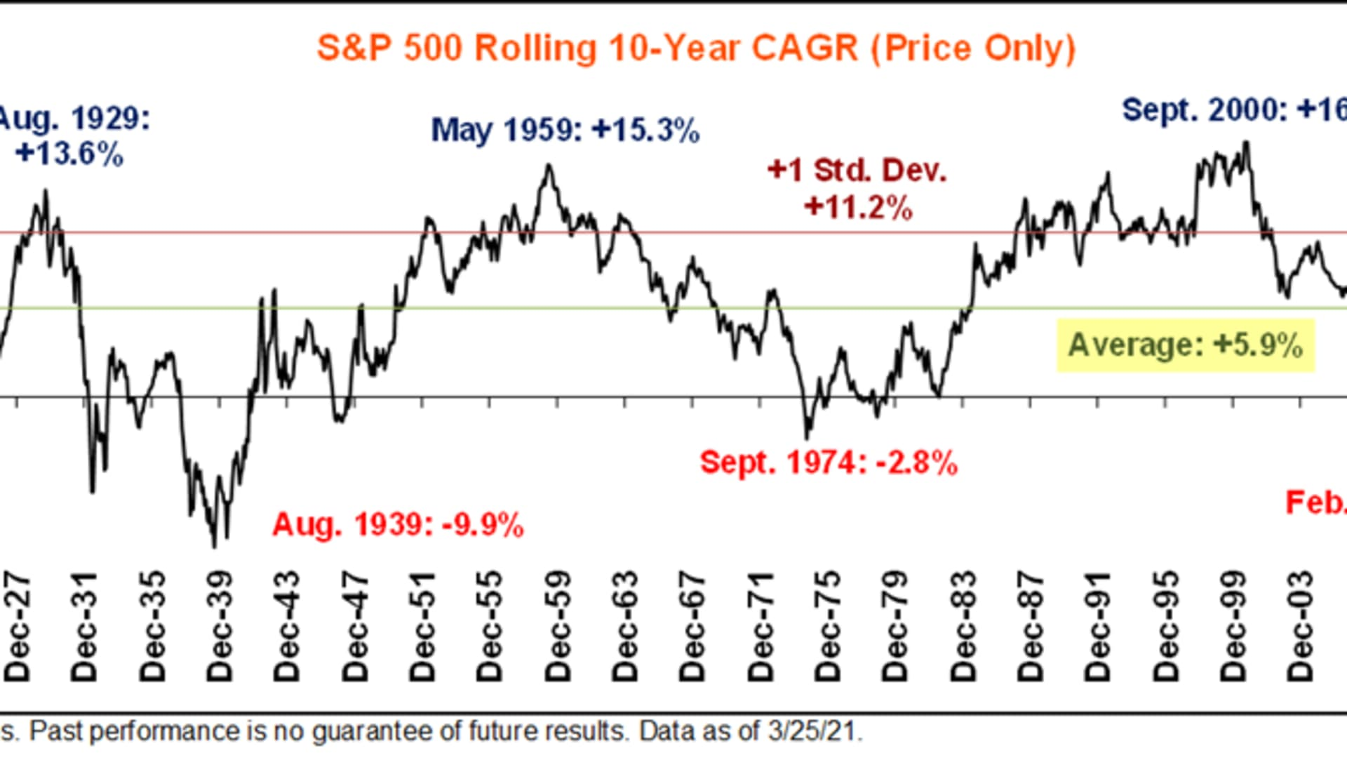Bull markets can last years before they die, but over rolling 10-year periods going back a century, about 6% compound annual growth from the S&P 500 is the norm.