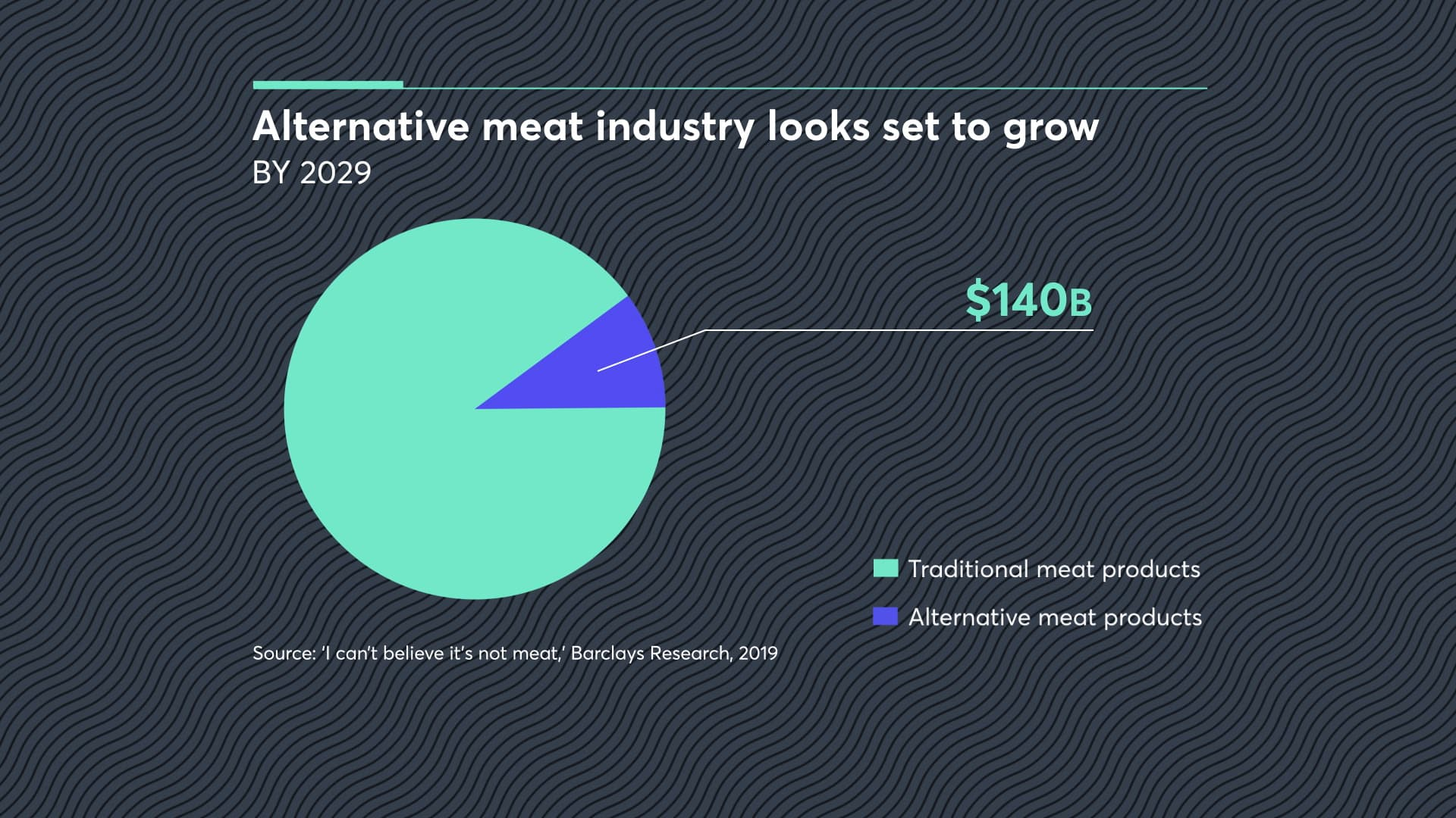 The alternative meat industry is estimated to be worth $140 billion by 2029.