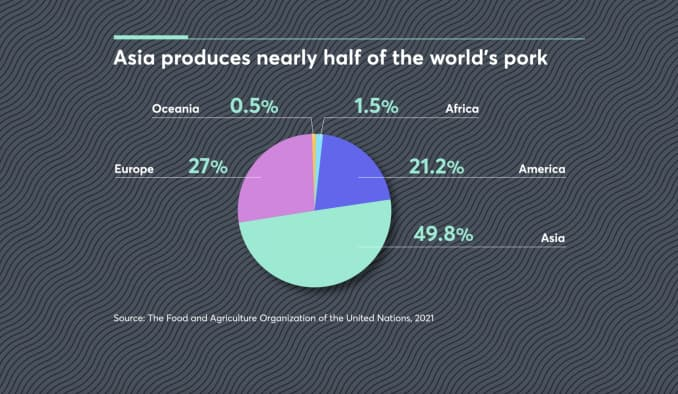 Asia is responsible for producing and consuming half of the world's pork.