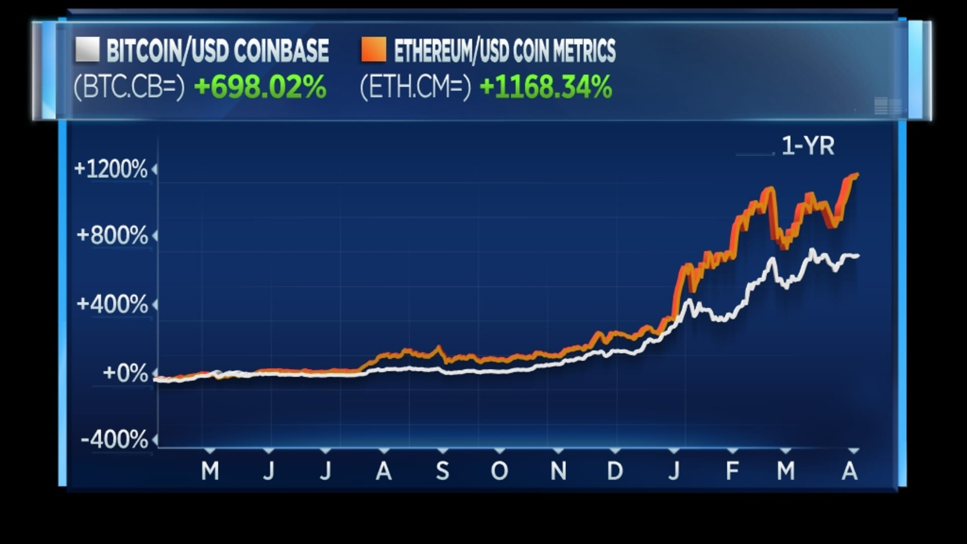 Bitcoin and ethereum in the past year