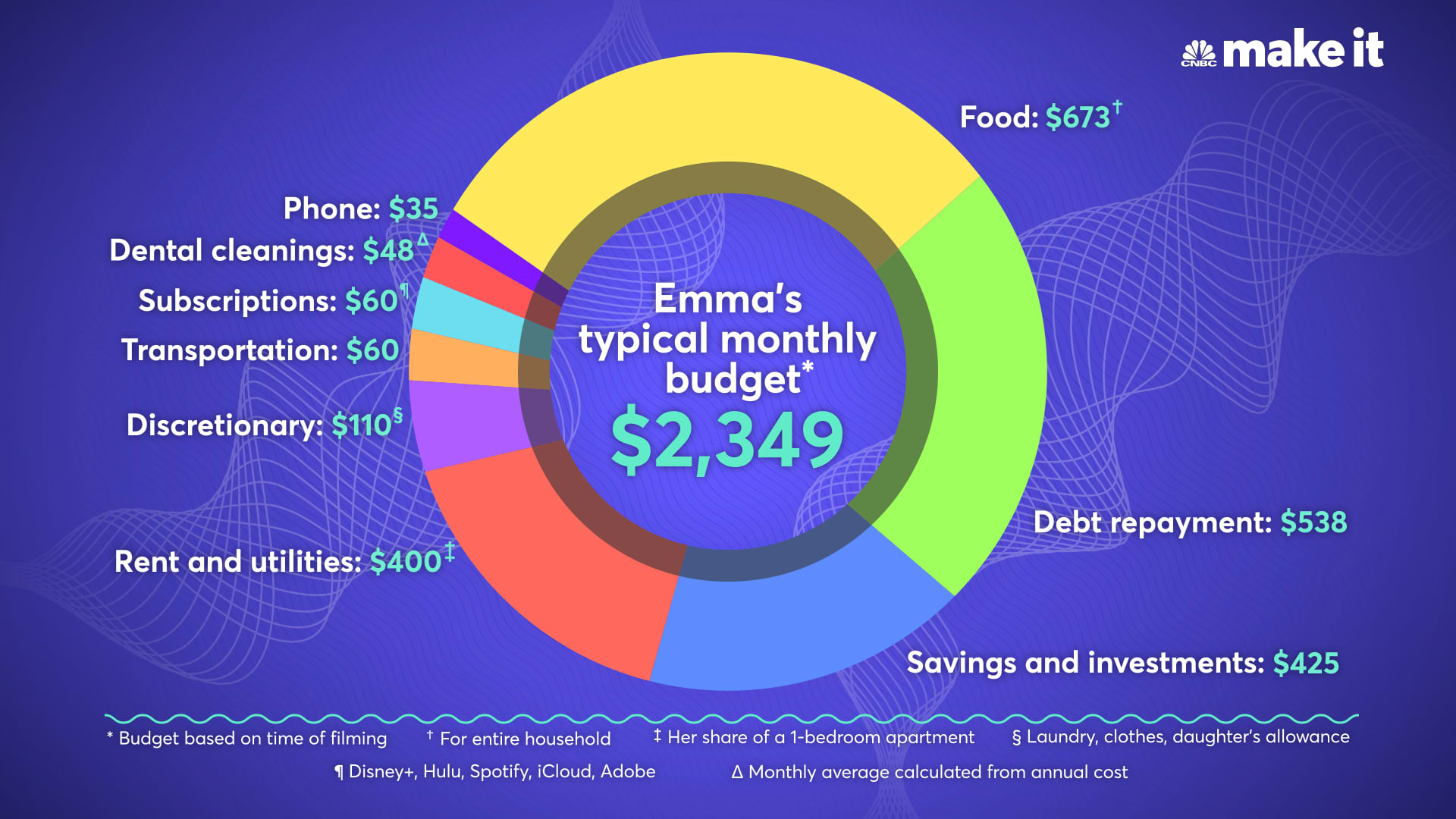Emma Sadler's typical monthly budget for March 2021.
